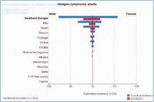 Grafico della World Health Organization (WHO) sull'incidenza e prevalenza del Linfoma di Hodgkin nel sud Europa.