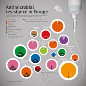 Principali specie resistenti agli antibiotici secondo l'ECDC