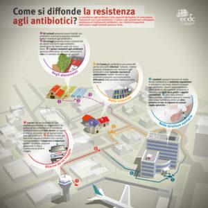 Schema dell'ECDC rappresentativo di come si diffonda la resistenza agli antibiotici