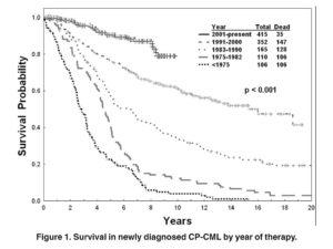 Grafico 1 - Leucemia Mieloide Cronica