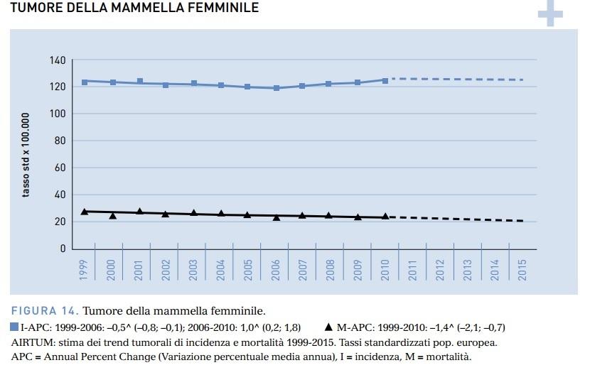 Trend tumore mammella Femminile