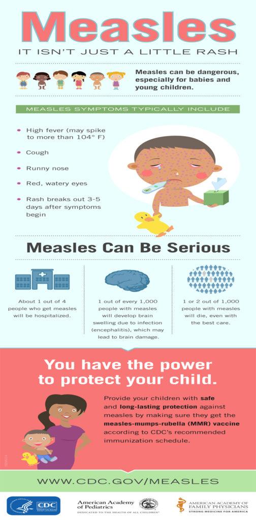 Un'infografica creata del CDC per informare sui sintomi principali del morbillo e per sensibilizzare i cittadini a non sottovalutare questa malattia e a vaccinare i propri bambini.