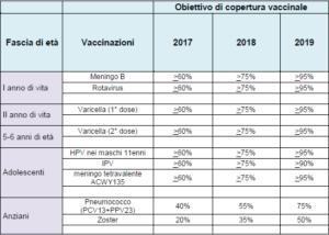 Nuovo Calendario Vaccinale.Vaccini Al Via Il Nuovo Piano 2017 2019 La Medicina In