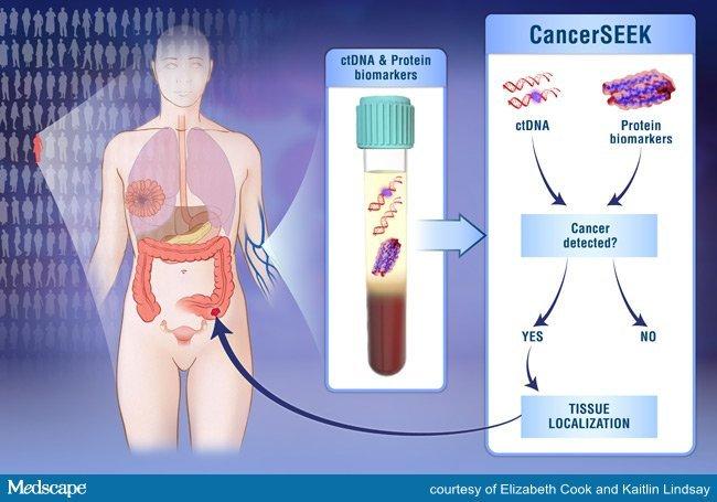 cancerseek